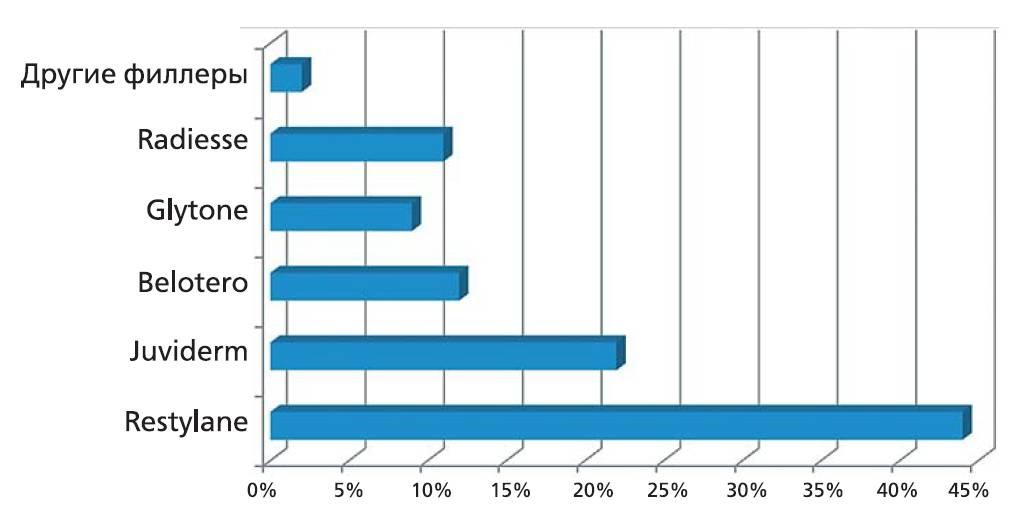 Рис. 2. Популярность филлеров, по мнению врачей-экспертов (n=10, опыт работы более 15 лет).