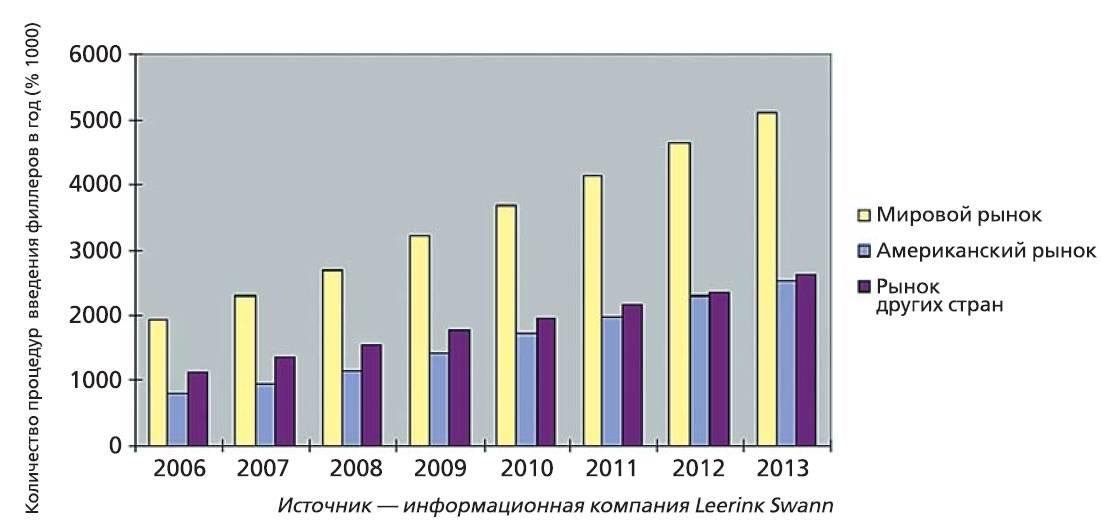 Рис. 3. Рост рынка дермальных филлеров.